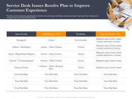 Business Retrenchment Strategies Service Desk Issues Resolve Plan To Improve Ppt Ideas