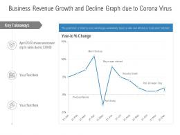 Business Revenue Growth And Decline Graph Due To Corona Virus