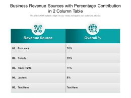 Business Revenue Sources With Percentage Contribution In 2 Column Table