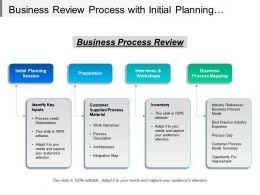 Business Review Process With Initial Planning Session