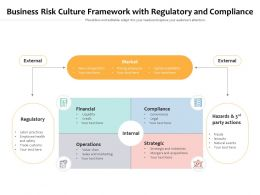 Business Risk Culture Framework With Regulatory And Compliance