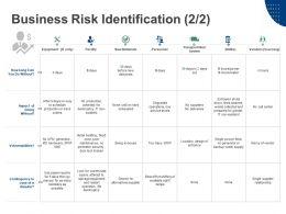 Business Risk Identification Raw Materials Transportation System Ppt Powerpoint Presentation