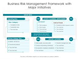 Business Risk Management Framework With Major Initiatives