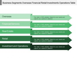 Business Segments Overseas Financial Retail Investments Operations Table