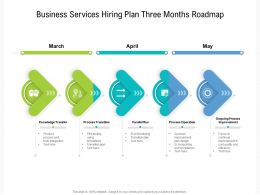 Business Services Hiring Plan Three Months Roadmap