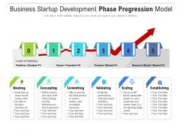 Business Startup Development Phase Progression Model