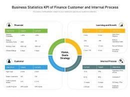 Business Statistics KPI Of Finance Customer And Internal Process