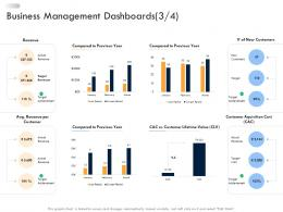 Business Strategic Planning Business Management Dashboards Cost Ppt Ideas