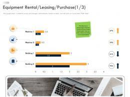 Business Strategic Planning Equipment Rental Leasing Purchase Ppt Microsoft