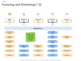 Business Strategic Planning Promoting And Distributing Ppt Demonstration