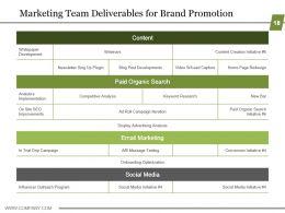 Business Strategic Planning Template For Organizations Powerpoint Presentation Slides