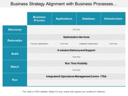 Business Strategy Alignment With Business Processes And Applications