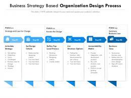 Business Strategy Based Organization Design Process
