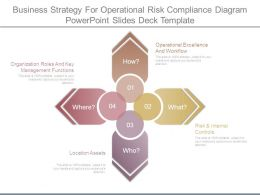 Business Strategy For Operational Risk Compliance Diagram Powerpoint Slides Deck Template