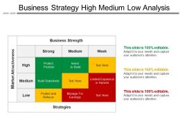 Business Strategy High Medium Low Analysis