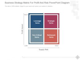 Business Strategy Matrix For Profit And Risk Powerpoint Diagram