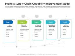 Business Supply Chain Capability Improvement Model