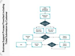 Business Support Process Flowchart Including Ticket Submission By Customer
