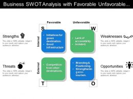 Business Swot Analysis With Favorable Unfavorable Internal And External Aspects