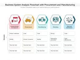 Business System Analysis Flowchart With Procurement And Manufacturing