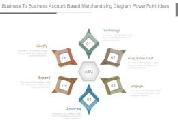 Business To Business Account Based Merchandising Diagram Powerpoint Ideas
