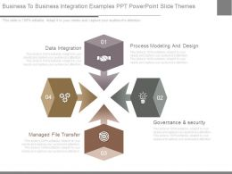 Business To Business Integration Examples Ppt Powerpoint Slide Themes