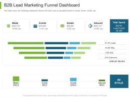 Business To Business Marketing B2B Lead Marketing Funnel Dashboard Ppt Demonstration