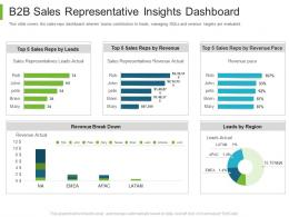 Business To Business Marketing B2B Sales Representative Insights Dashboard Ppt Download