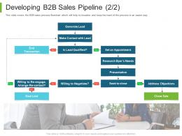 Business To Business Marketing Developing B2B Sales Pipeline Transaction Ppt Powerpoint Guidelines