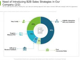 Business To Business Marketing Need Of Introducing B2B Sales Strategies In Our Company Ratio Ppt Ideas