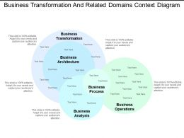 Business Transformation And Related Domains Context Diagram