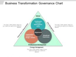 Business Transformation Governance Chart Ppt Presentation