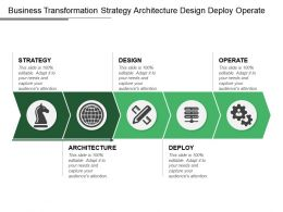 Business Transformation Strategy Architecture Design Deploy Operate
