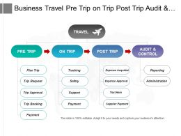 Business Travel Pre Trip On Trip Post Trip Audit And Control