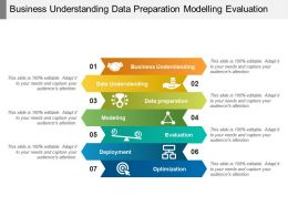 Business Understanding Data Preparation Modelling Evaluation
