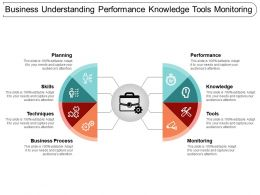 Business Understanding Performance Knowledge Tools Monitoring