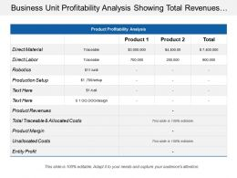 Business Unit Profitability Analysis Showing Total Revenues And Product Margin