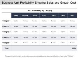Business Unit Profitability Showing Sales And Growth Cost
