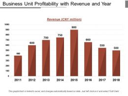Business Unit Profitability With Revenue And Year