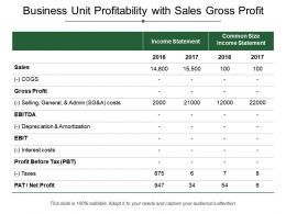 Business Unit Profitability With Sales Gross Profit
