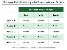 Business Unit Profitability With Sales Units And Growth
