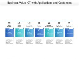 Business Value IOT With Applications And Customers