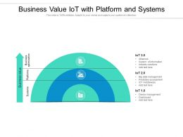 Business Value IOT With Platform And Systems
