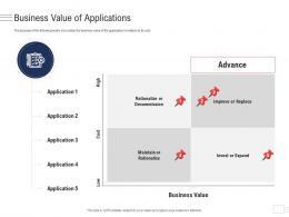Business Value Of Applications Enterprise Application Portfolio Management Ppt Elements