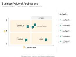 Business Value Of Applications Optimizing Enterprise Application Performance Ppt Deck