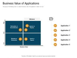 Business Value Of Applications Relation Matrix Powerpoint Presentation Slide