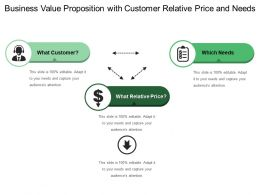 Business Value Proposition With Customer Relative Price And Needs