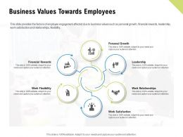 Business Values Towards Employees Financial Rewards Ppt Images