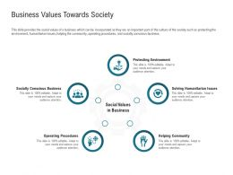 Business Values Towards Society Humanitarian Issues Ppt Powerpoint Presentation Infographic Slides