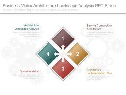 Business Vision Architecture Landscape Analysis Ppt Slides